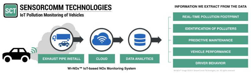 Wi-NOx™ Pollution Monitoring System